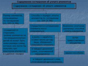 Размер алиментов, уплачиваемых по соглашению об уплате алиментов