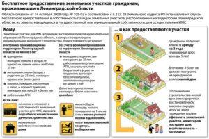 Получение земельного участка у администрации под ИЖС в аренду