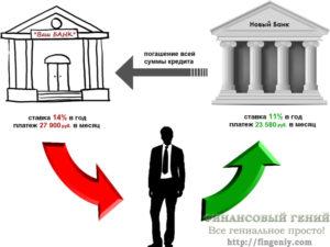 Рефинансирование ипотеки — цели и способы рефинансирования