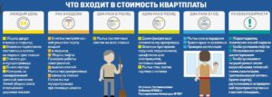 Что входит в квартплату в России в 2017 году