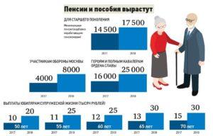 Льготы госслужащим в 2018 году - в Москве, детский сад
