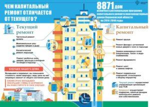 Капитальный ремонт многоквартирных домов: платить или нет?