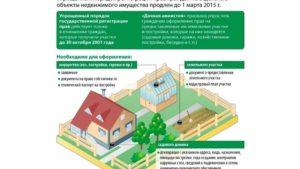 Дачный и садовый домик: процедура приватизации, документы