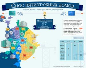 Как формируется план сноса пятиэтажек в Москве на 2018-2020 годы