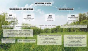 Перевод дачного, садового или участка сельхозназначения в землю под ИЖС