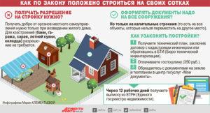 Налог на дачный дом и дачные постройки - Про сад и дом
