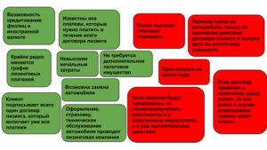Преимущества и недостатки лизинга в сравнении с кредитом в России