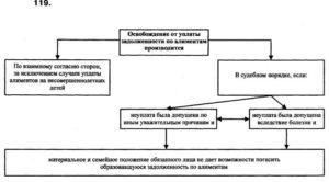 Статьи СК РФ регламентирующие размер алиментов