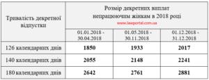 Декретные выплаты в 2018 году - 2018