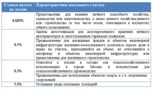 Ставка земельного налога в Московской области на 2018 год