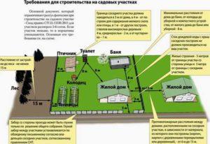Правила и нормативы для строительство гаража на участке