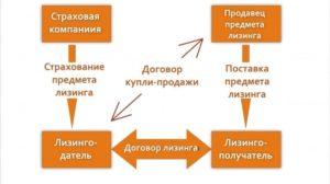 Что такое лизинг: простыми словами о сложном и многогранном
