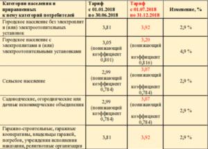 Льготы на оплату электроэнергии по тарифам 2018 года