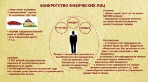 Как объявить себя банкротом физическому лицу - план действий