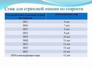 Cтраховой стаж для пенсии по старости в России в 2018 году