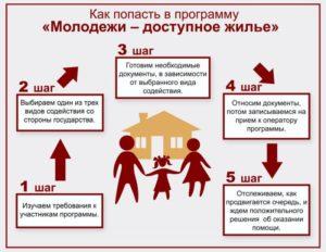 Субсидия для молодой семьи: условия, документы