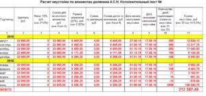 Калькулятор расчета пени по алиментам формула неустойки за неуплату алиментов