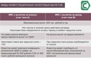 Индивидуальный инвестиционный счет и налоговый вычет: новые финансовые возможности