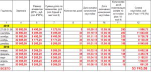 Как определить размер выплат алиментов по зарплате плательщика в 2018 году