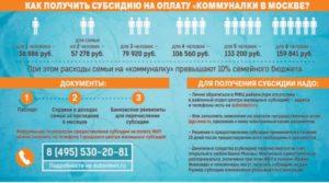 Размер субсидии на оплату ЖКХ в Москве в 2018 году - кому положена, размер, для пенсионеров