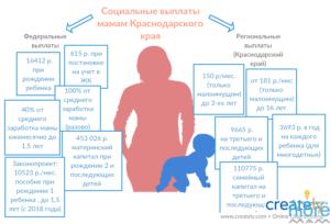 Пособия при рождении ребенка в Москве на 2018 год