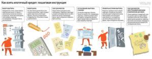 Как взять ипотеку на вторичное жилье: пошаговая инструкция для заёмщика