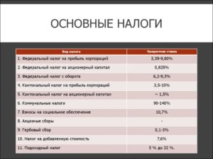 Основные налоги России