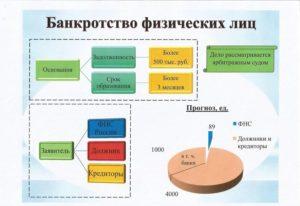 Банкротство физических лиц: последствия для должника