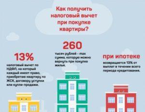 Оформление налогового вычета при покупке квартиры в ипотеку