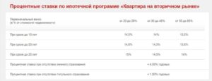 Самые низкие процентные ставки ипотеки в Москве 2018