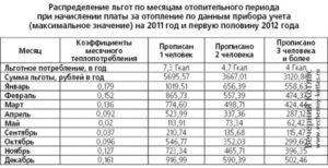 Какие льготы на электроэнергию существуют в России: 14 категорий граждан