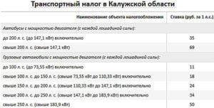 Как рассчитывается транспортный налог в Калужской области в 2018 году