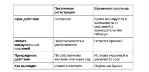 Прописка и регистрация: в чем разница, какое отличие, оплата коммунальных услуг