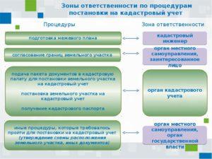 Постановка объекта недвижимости на кадастровый учет. Нюансы и процедура оформления