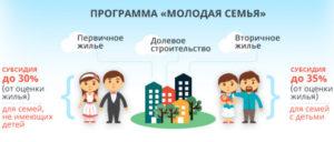 Программа молодая семья в Башкортостане на 2018 год - условия и преимущества