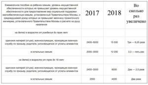 Ежемесячное пособие на ребенка до 18 лет в Москве в 2018 году