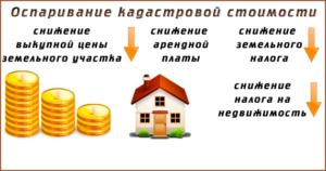 Как оспорить кадастровую стоимость недвижимости для уменьшения налога