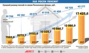 Пенсия в МВД - размеры льготы перспективы повышения
