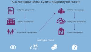 Очередь на квартиру как молодая семья в 2018 году - встать, в Москве, документы, по программе