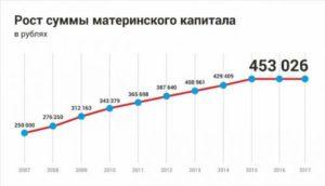 Размер материнского капитала в 2018 году