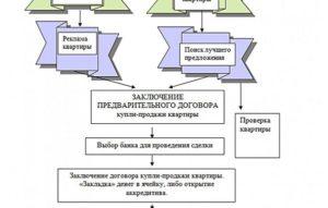 Как проходит сделка купли-продажи квартиры: юридическое сопровождение, цена, оформление, схема