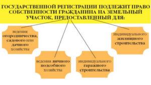 Государственная регистрация права собственности на земельный участок