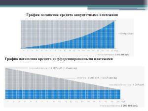 Дифференцированный платеж по кредиту - расчет по формуле с примерами, график погашения займа