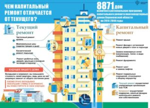Капитальный ремонт многоквартирных домов: платить или нет, поступаем законно