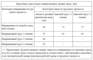 Какие ограничения по уровню шума действуют в РФ в 2018 году