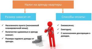 Налог на аренду