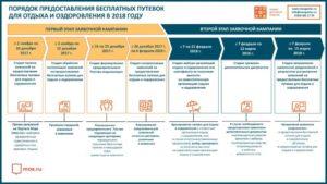 Получение путевки в детский лагерь и компенсации в Московской области в 2017-2018 годах
