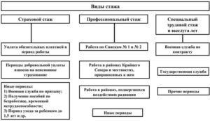 Стаж и получение декретных – полная информация