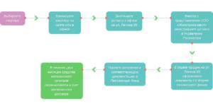 Пошаговая инструкция покупки квартиры на средства материнского капитала