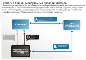 Обналичивание денежных средств через ИП: ответственность, схемы
